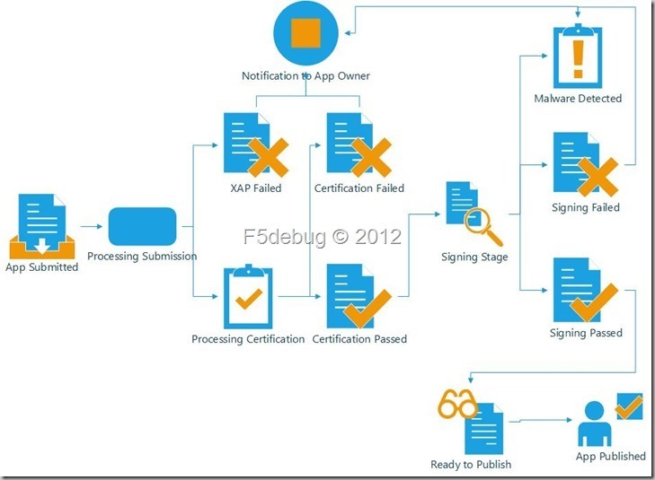 WinPhoneAppCertification-process_thu